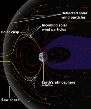 Structure of the magnetosphere mod